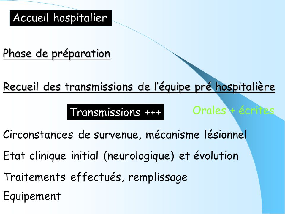 Accueil hospitalier Phase de préparation. Recueil des transmissions de l'équipe pré hospitalière. Transmissions +++