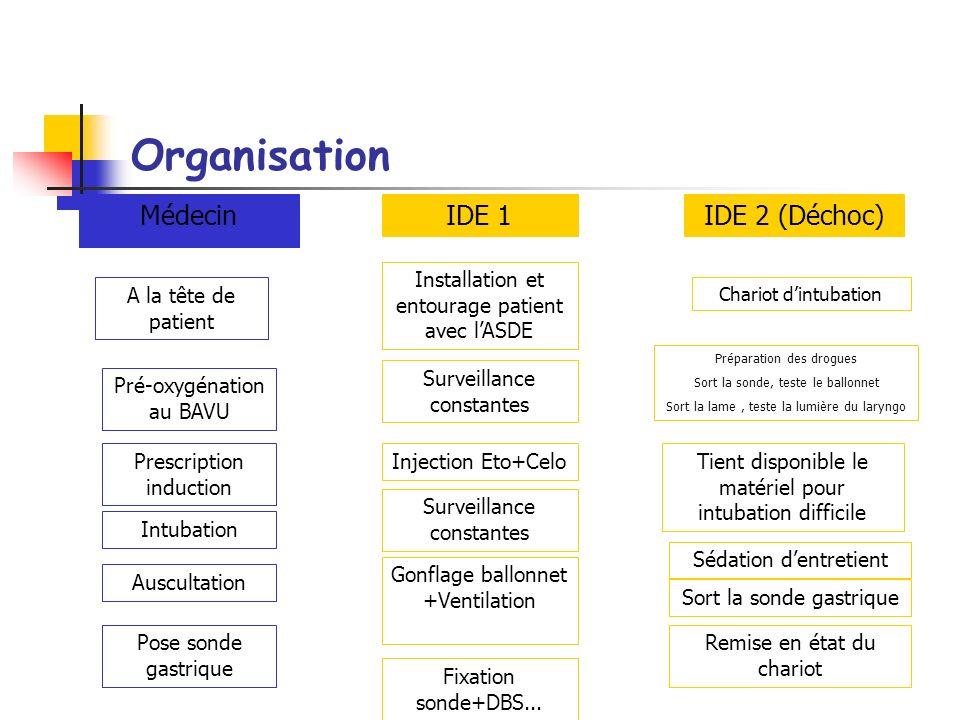 Organisation Médecin IDE 1 IDE 2 (Déchoc)