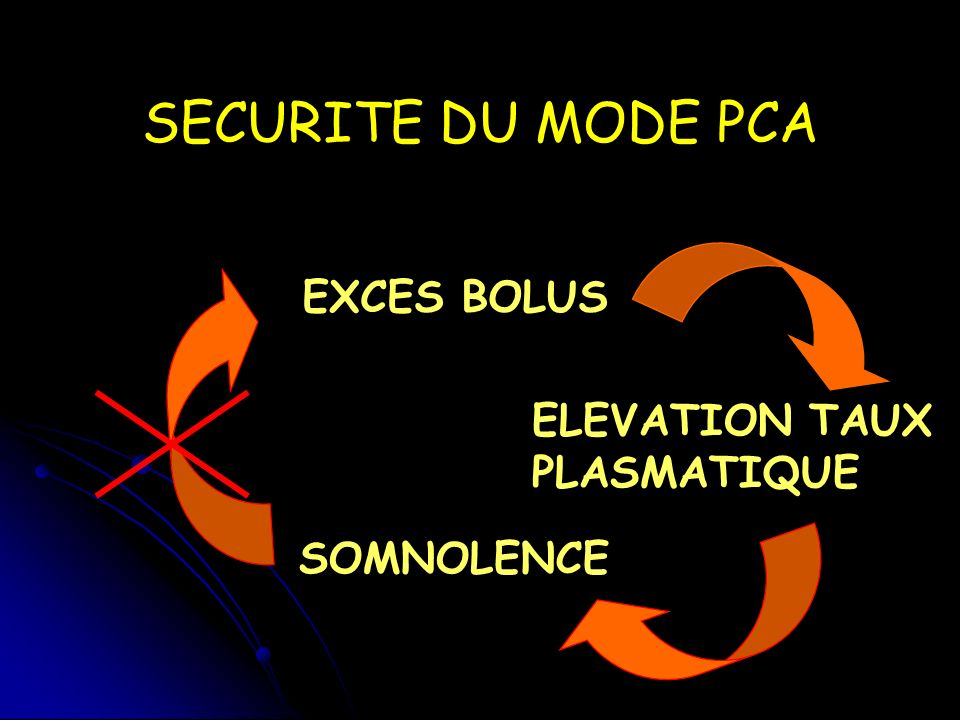 SECURITE DU MODE PCA EXCES BOLUS ELEVATION TAUX PLASMATIQUE SOMNOLENCE