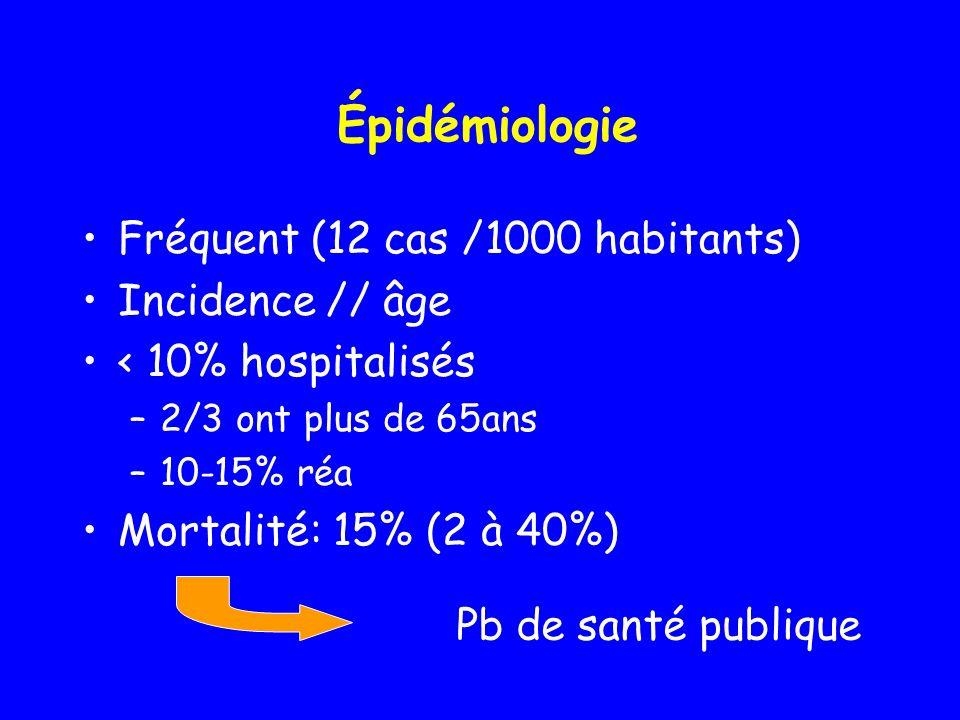 Épidémiologie Fréquent (12 cas /1000 habitants) Incidence // âge