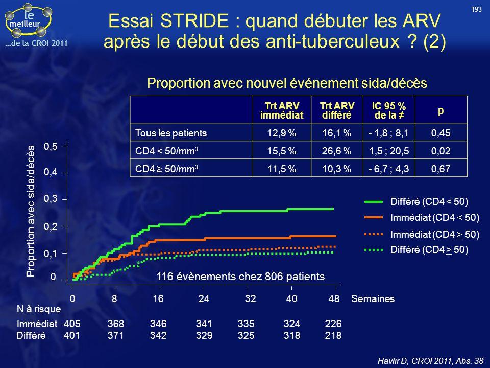 193 Essai STRIDE : quand débuter les ARV après le début des anti-tuberculeux (2) Proportion avec nouvel événement sida/décès.