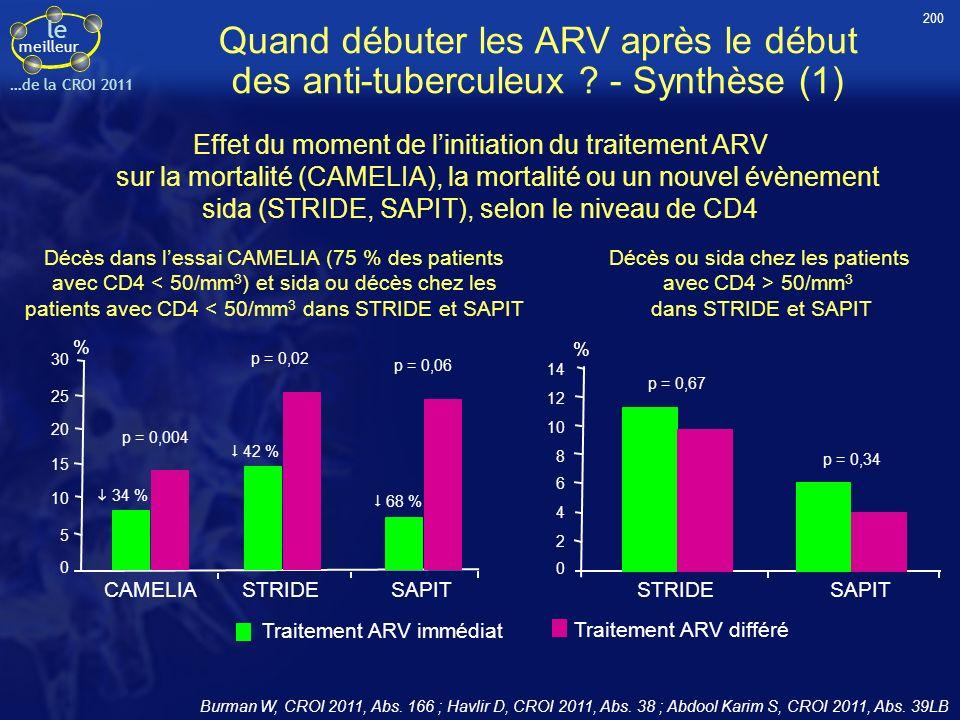 200 Quand débuter les ARV après le début des anti-tuberculeux - Synthèse (1)