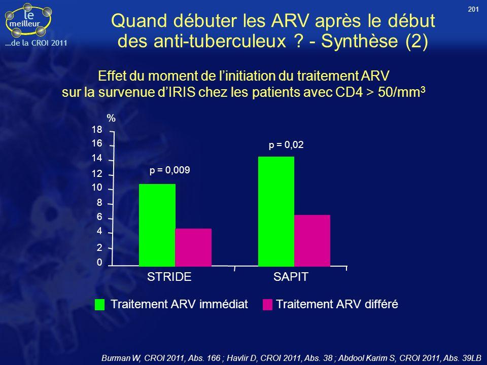 201 Quand débuter les ARV après le début des anti-tuberculeux - Synthèse (2)