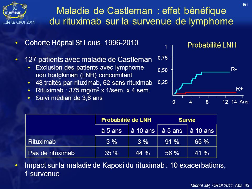 191 Maladie de Castleman : effet bénéfique du rituximab sur la survenue de lymphome. Cohorte Hôpital St Louis, 1996-2010.