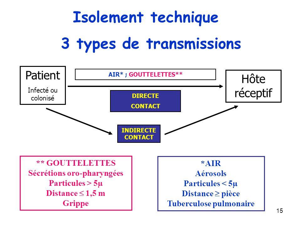 3 types de transmissions
