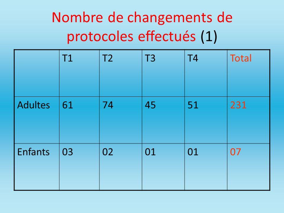 Nombre de changements de protocoles effectués (1)