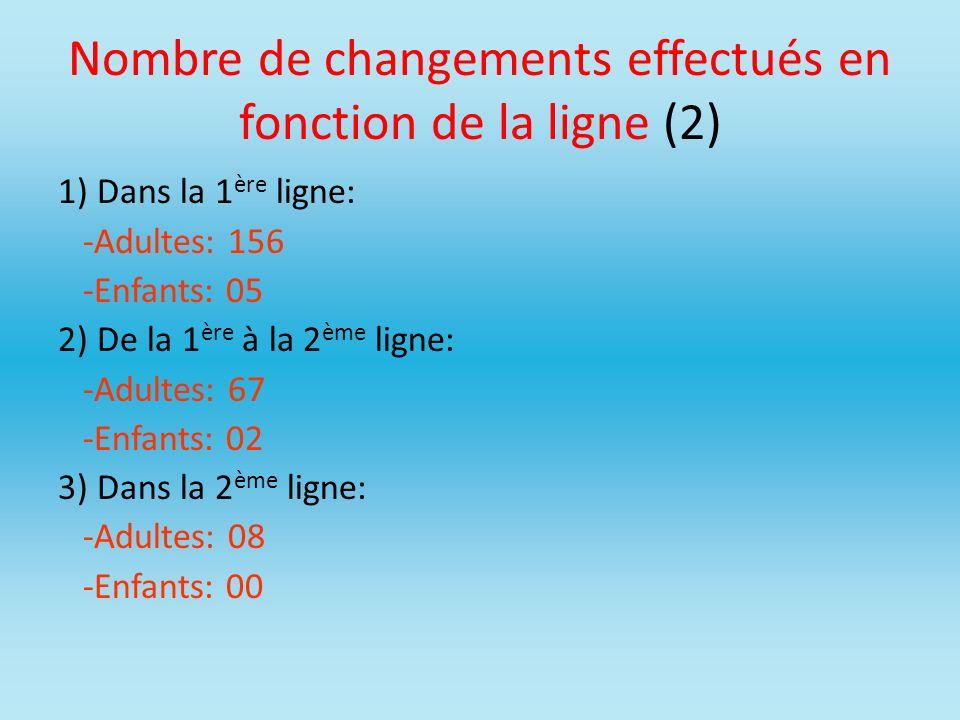 Nombre de changements effectués en fonction de la ligne (2)