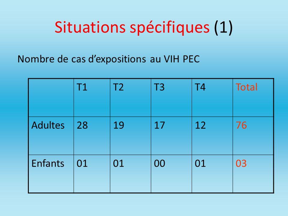 Situations spécifiques (1)