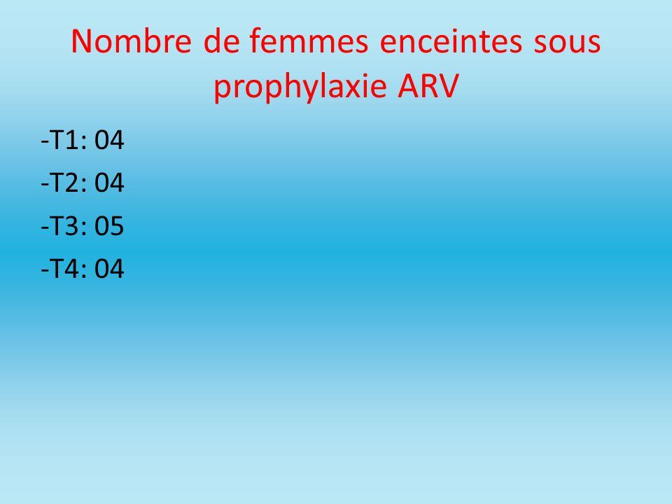 Nombre de femmes enceintes sous prophylaxie ARV