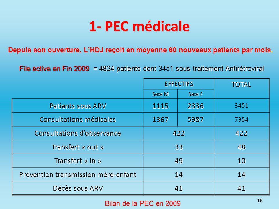 1- PEC médicale TOTAL Patients sous ARV 1115 2336