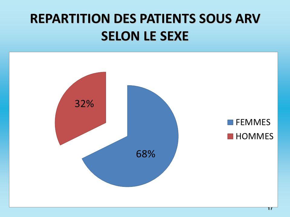 REPARTITION DES PATIENTS SOUS ARV SELON LE SEXE