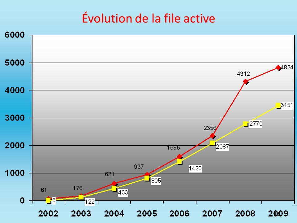 Évolution de la file active