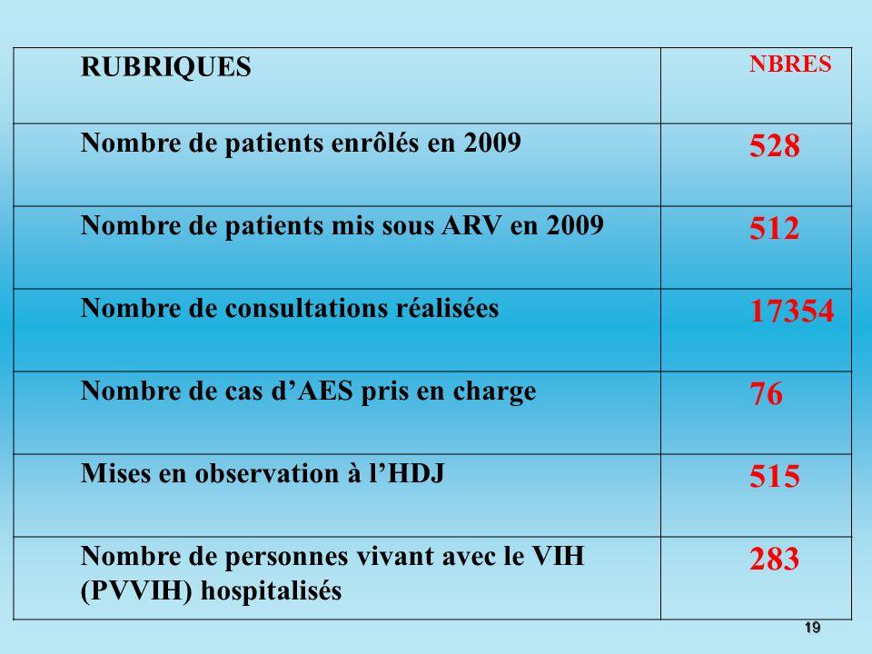 528 512 17354 76 515 283 RUBRIQUES Nombre de patients enrôlés en 2009