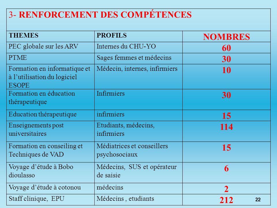 3- RENFORCEMENT DES COMPÉTENCES NOMBRES 60 30 10