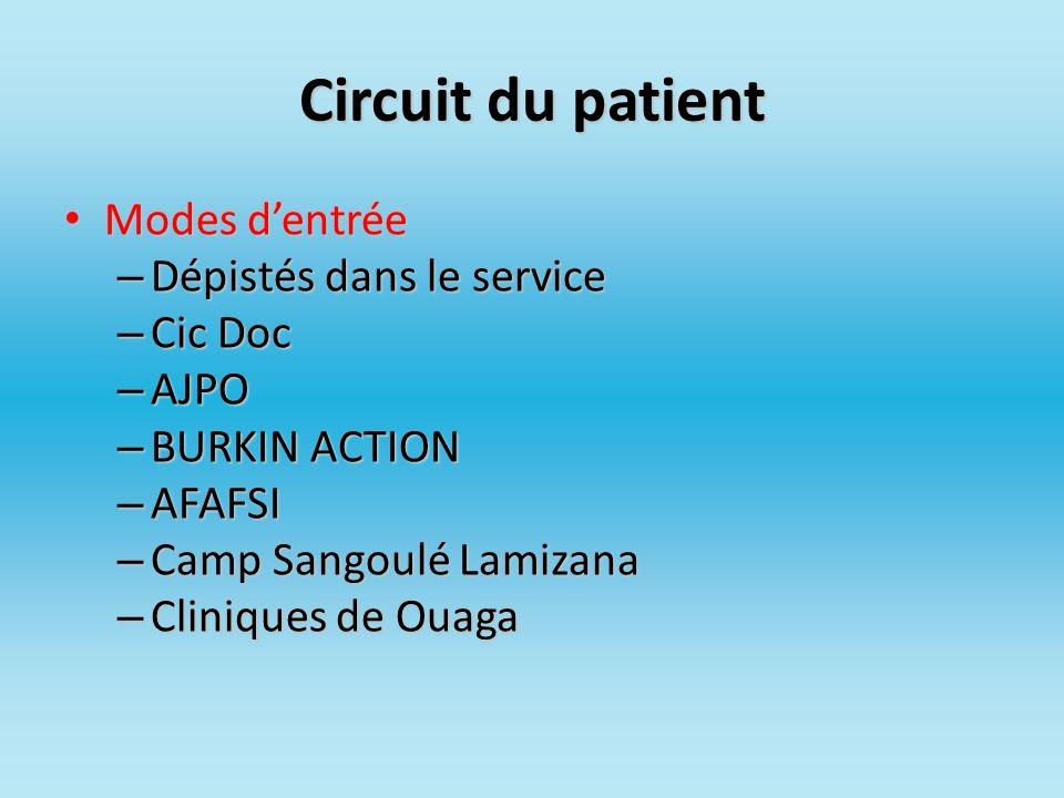 Circuit du patient Modes d'entrée Dépistés dans le service Cic Doc