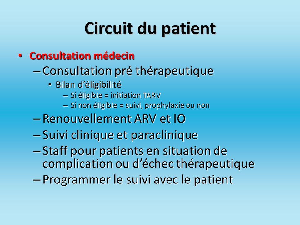 Circuit du patient Consultation pré thérapeutique