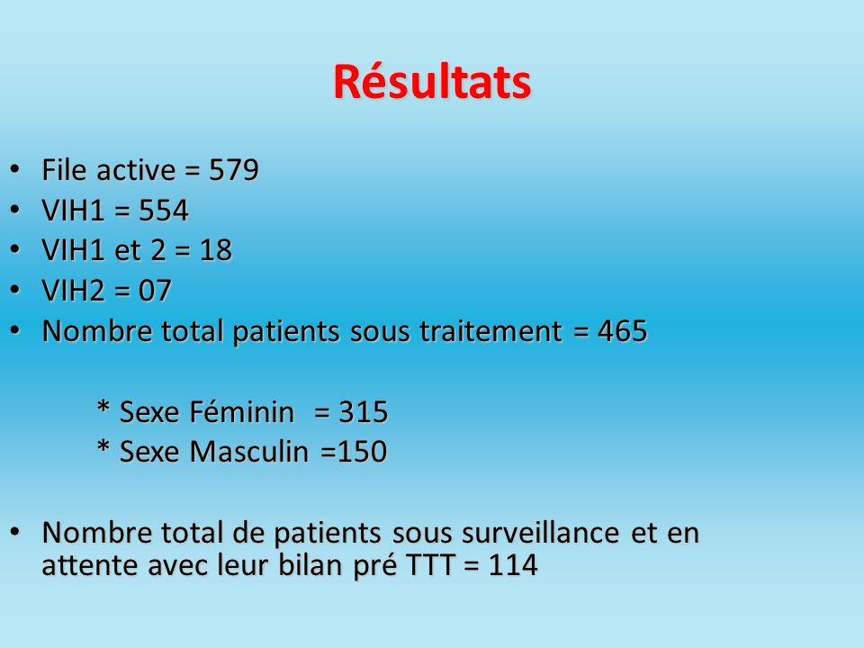 Résultats File active = 579 VIH1 = 554 VIH1 et 2 = 18 VIH2 = 07