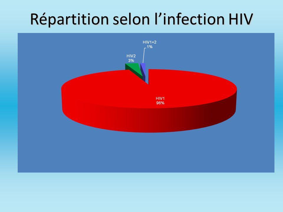 Répartition selon l'infection HIV