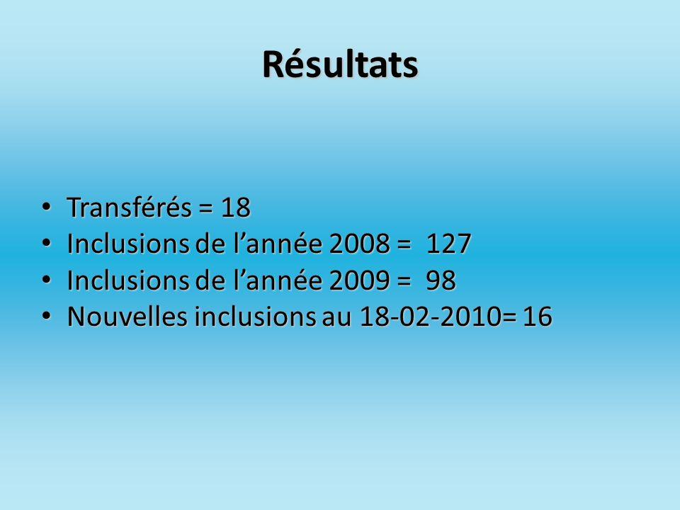 Résultats Transférés = 18 Inclusions de l'année 2008 = 127