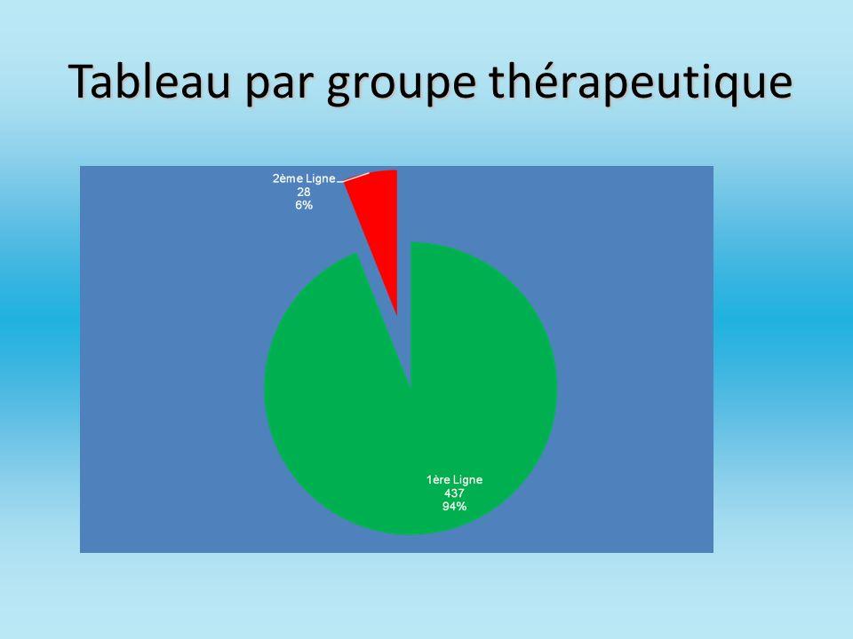 Tableau par groupe thérapeutique