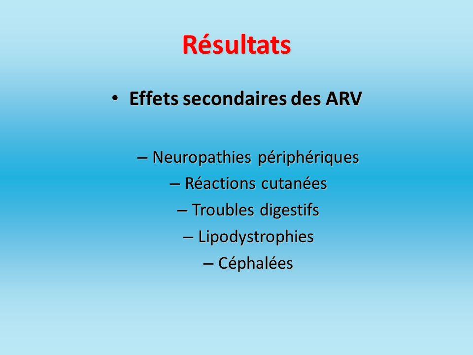 Effets secondaires des ARV
