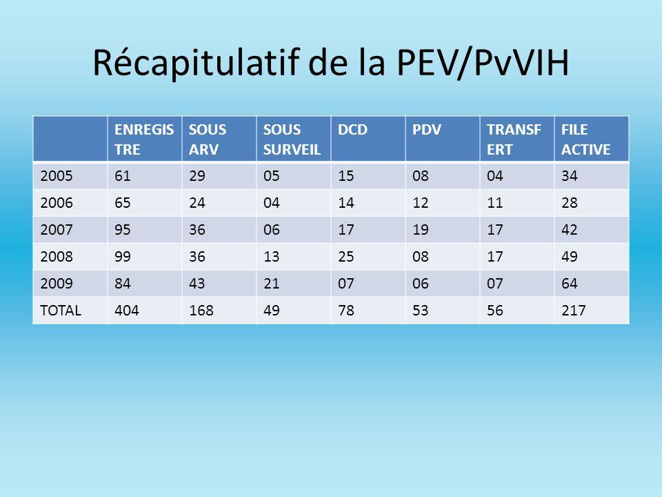 Récapitulatif de la PEV/PvVIH