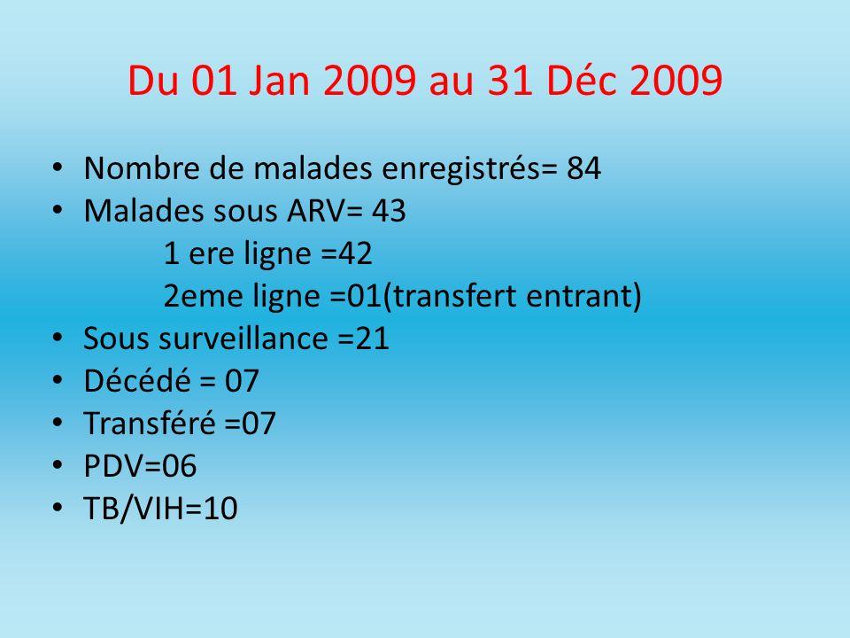 Du 01 Jan 2009 au 31 Déc 2009 Nombre de malades enregistrés= 84