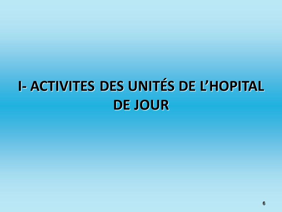 I- ACTIVITES DES UNITÉS DE L'HOPITAL DE JOUR