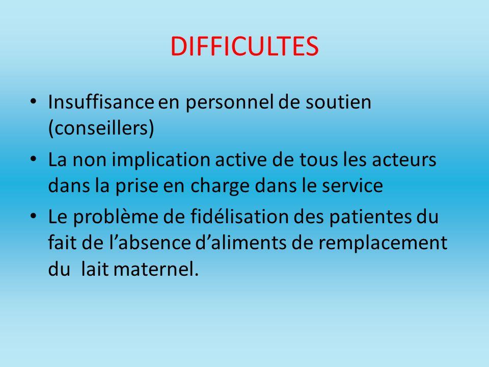 DIFFICULTES Insuffisance en personnel de soutien (conseillers)