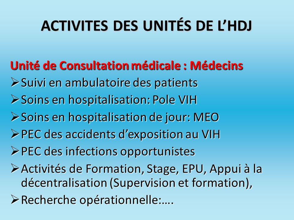 ACTIVITES DES UNITÉS DE L'HDJ