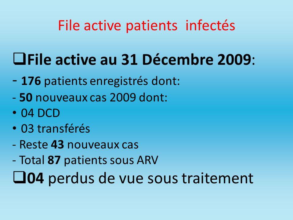 File active patients infectés