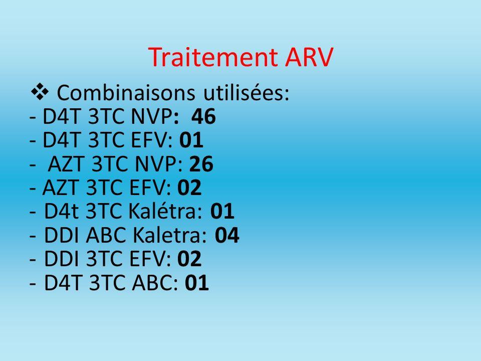 Traitement ARV Combinaisons utilisées: - D4T 3TC NVP: 46