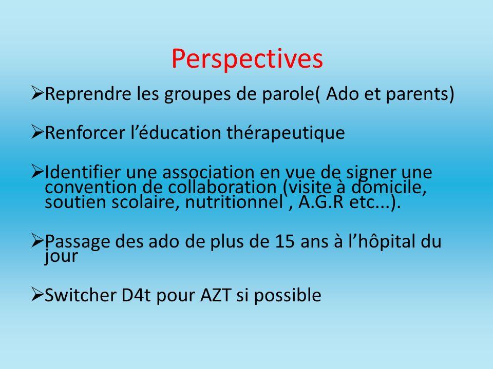 Perspectives Reprendre les groupes de parole( Ado et parents)