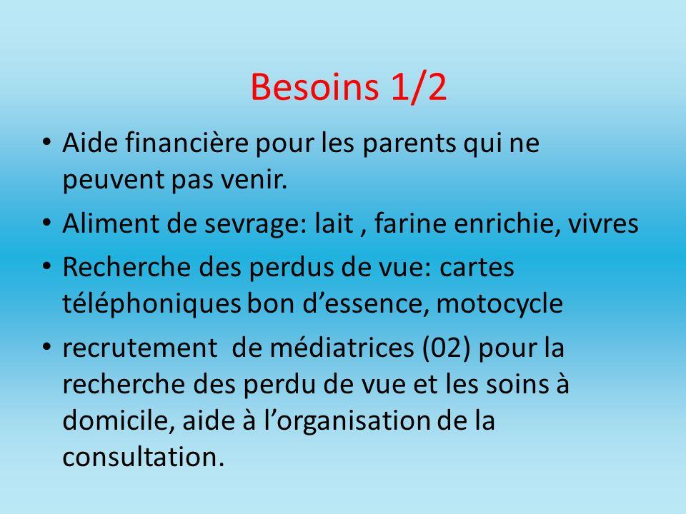Besoins 1/2 Aide financière pour les parents qui ne peuvent pas venir.