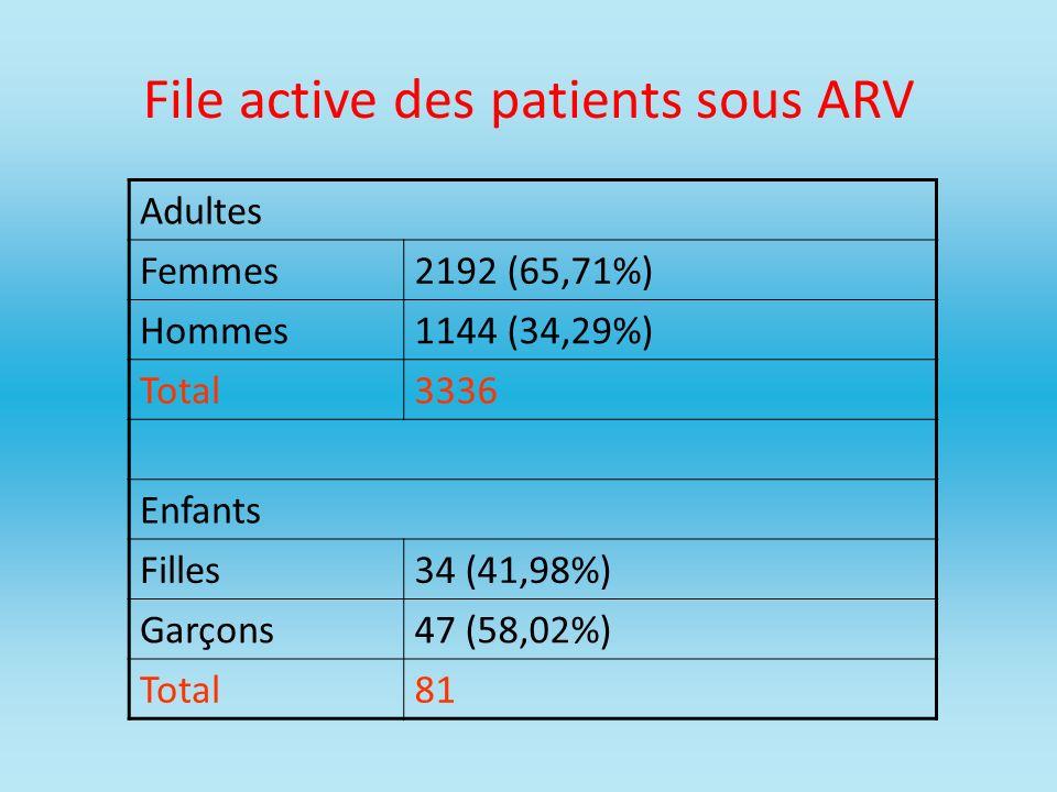 File active des patients sous ARV