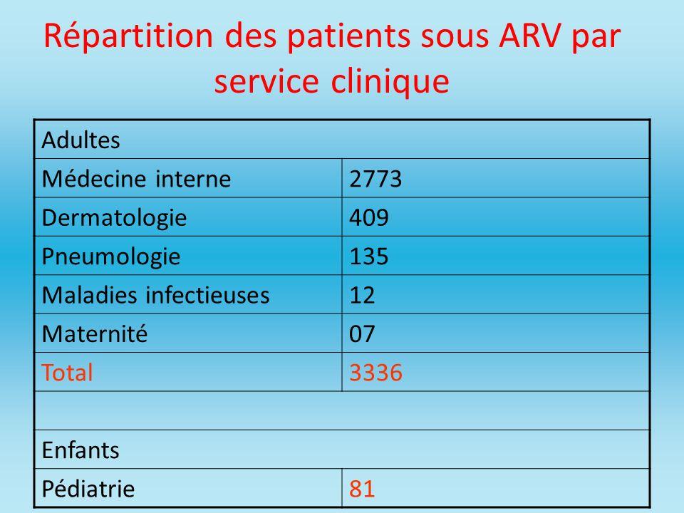 Répartition des patients sous ARV par service clinique