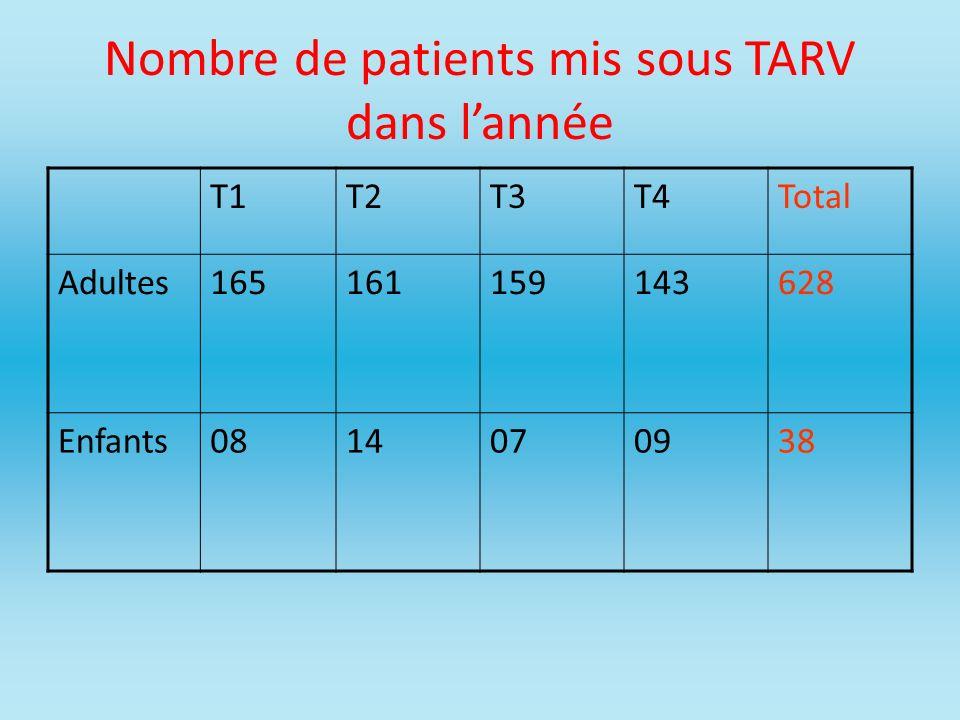 Nombre de patients mis sous TARV dans l'année