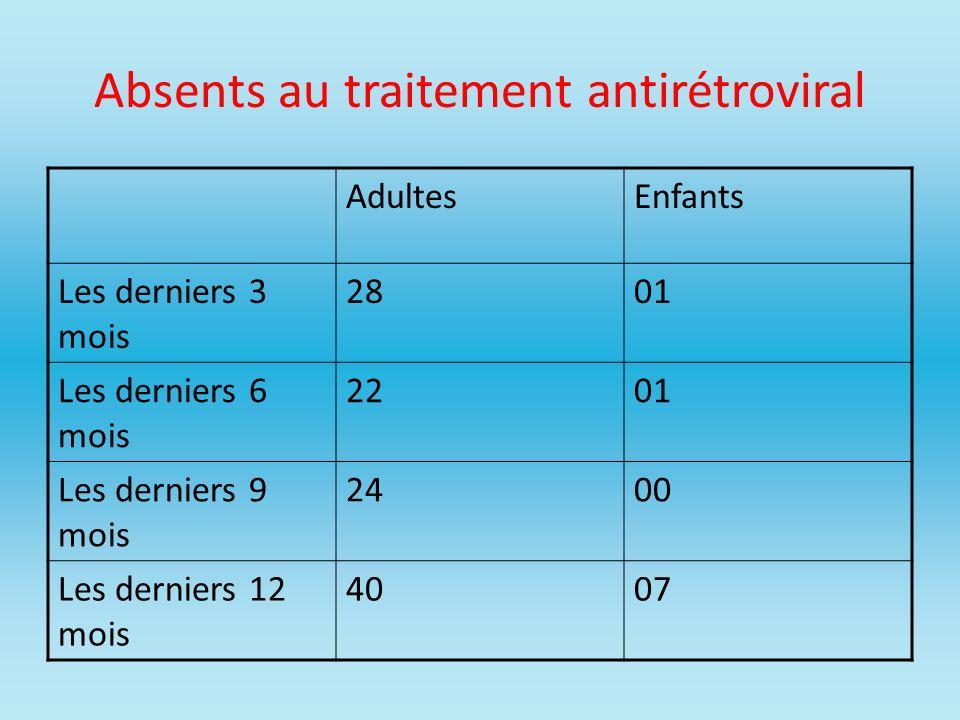 Absents au traitement antirétroviral