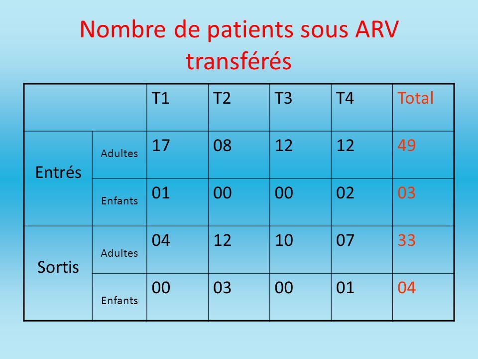 Nombre de patients sous ARV transférés