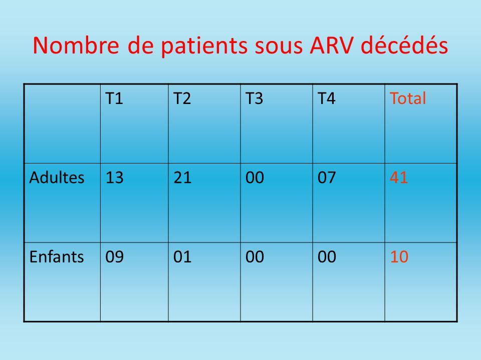 Nombre de patients sous ARV décédés