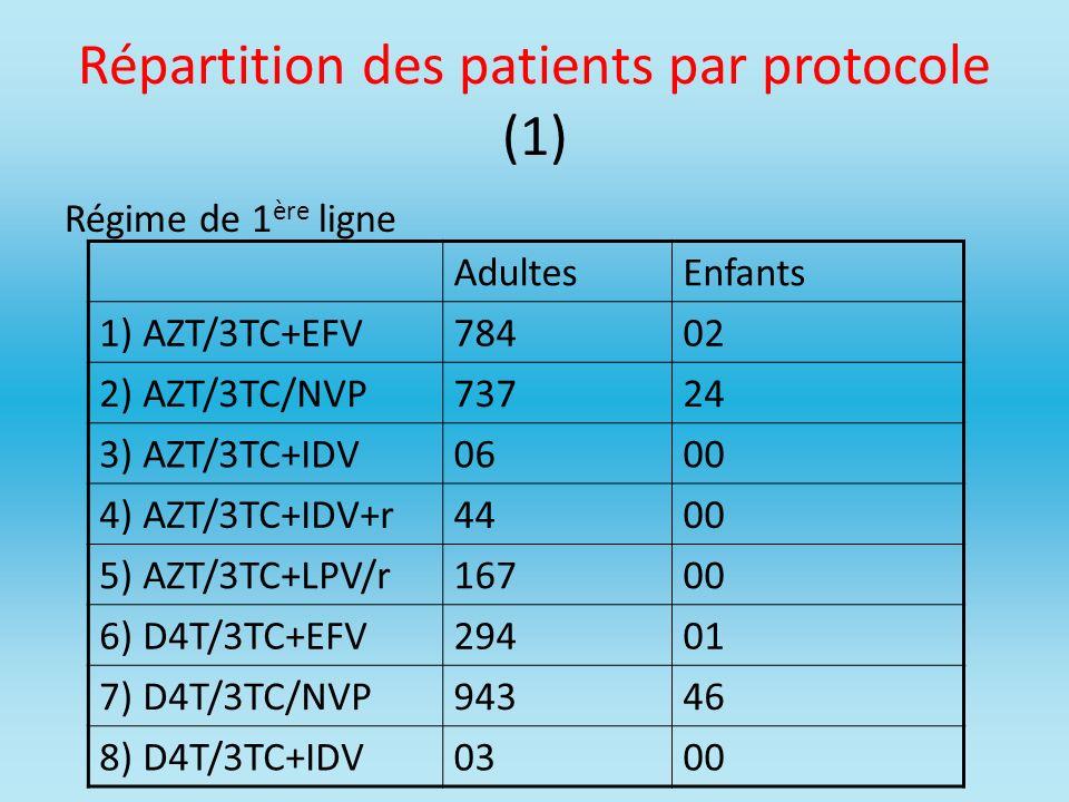 Répartition des patients par protocole (1)