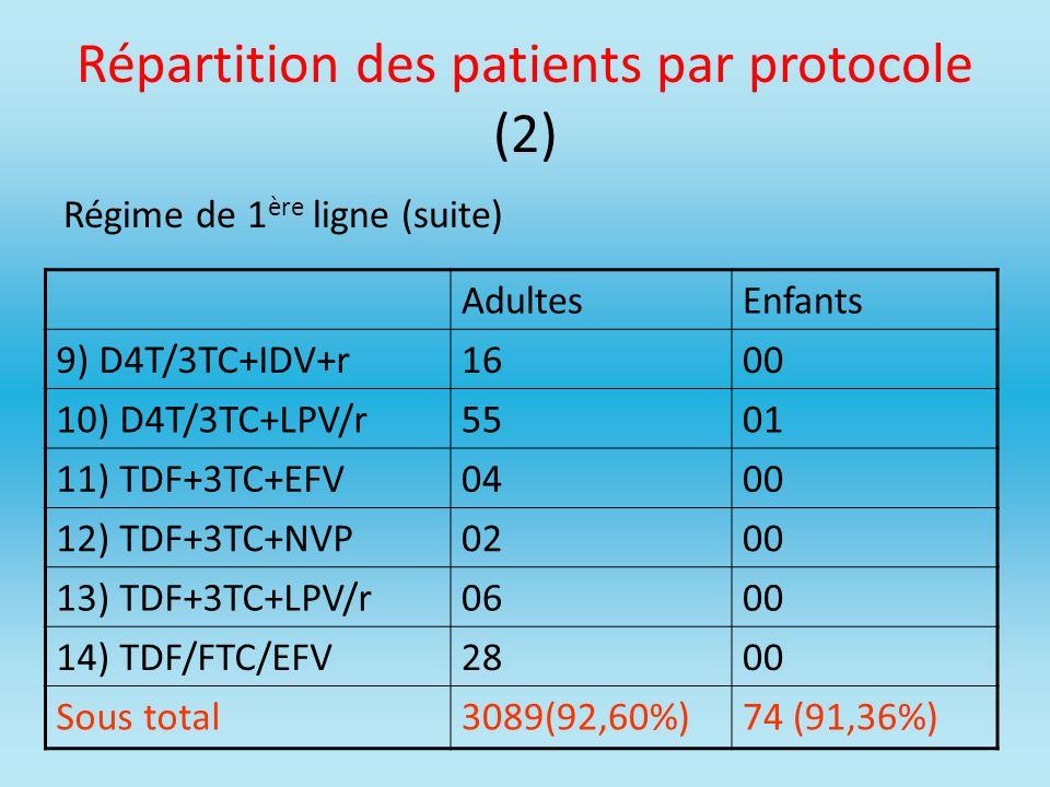 Répartition des patients par protocole (2)