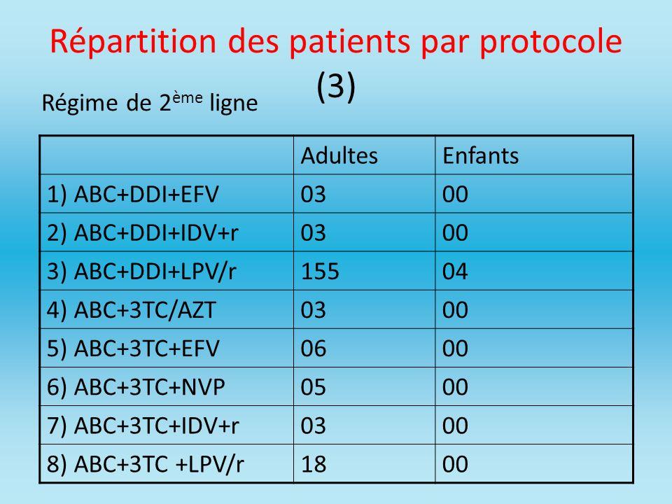 Répartition des patients par protocole (3)