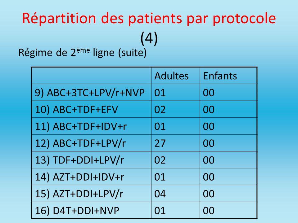 Répartition des patients par protocole (4)