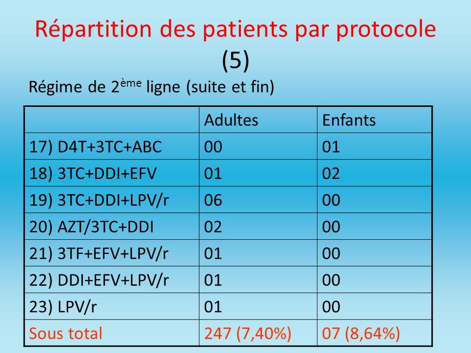 Répartition des patients par protocole (5)