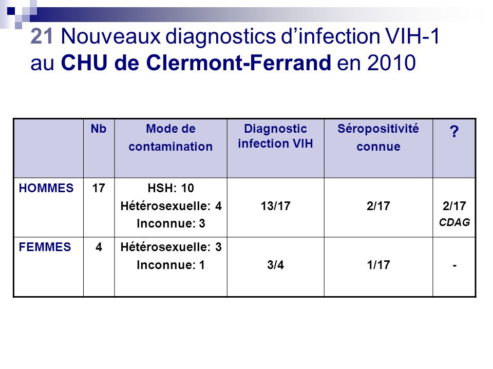 Diagnostic infection VIH