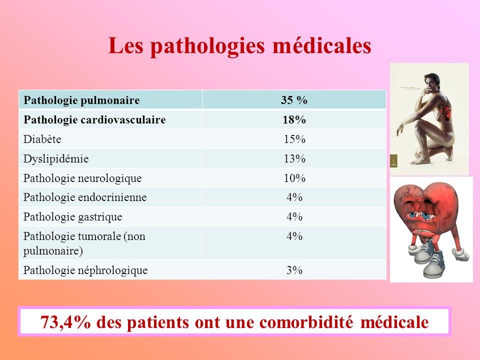 Les pathologies médicales