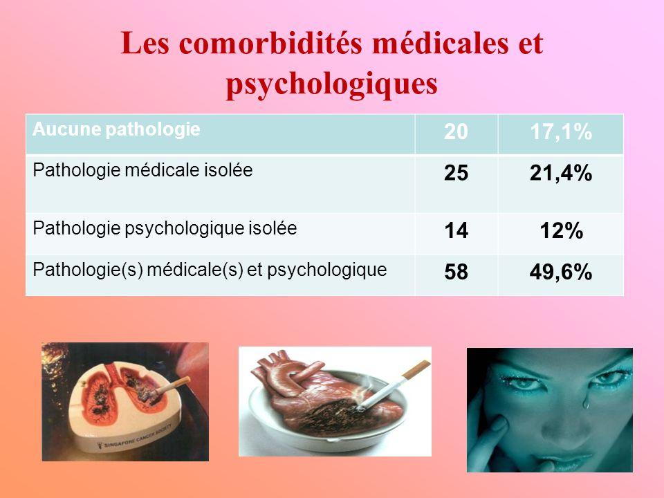 Les comorbidités médicales et psychologiques