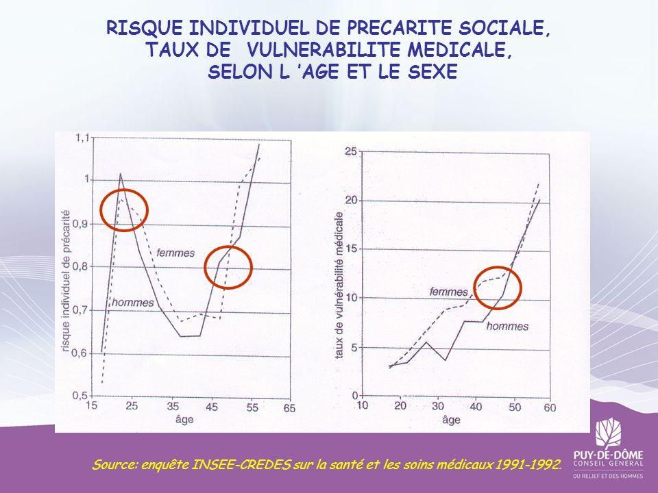 RISQUE INDIVIDUEL DE PRECARITE SOCIALE, TAUX DE VULNERABILITE MEDICALE, SELON L 'AGE ET LE SEXE