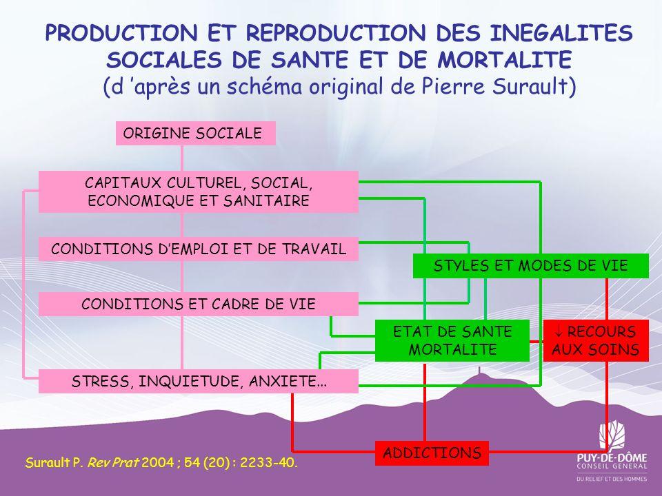 PRODUCTION ET REPRODUCTION DES INEGALITES SOCIALES DE SANTE ET DE MORTALITE (d 'après un schéma original de Pierre Surault)